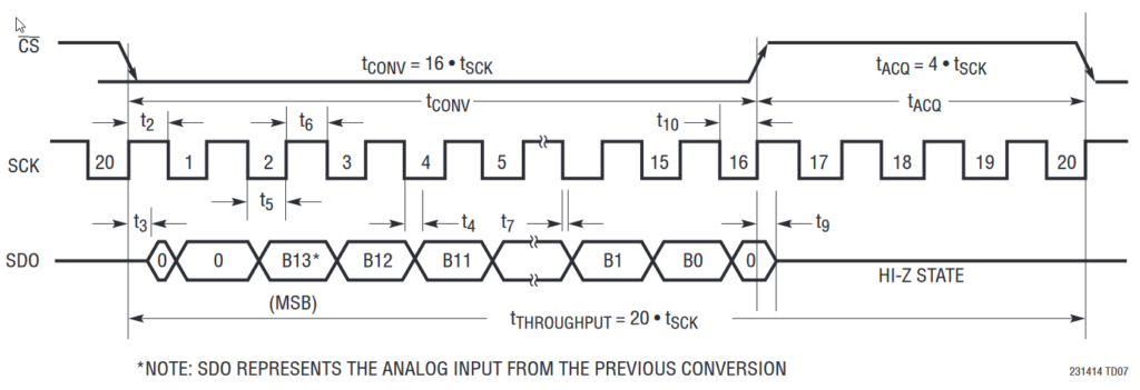 LTC2314-14 Serial Interface Timing Diagram in SCK Continuous Mode