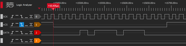 Experimental results from logic analyzer of the SPI communication