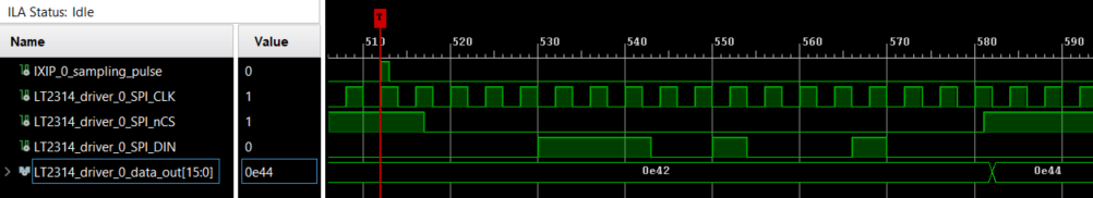 Experimental results from Xilinx Integrated Logic Analyzer of the SPI communication