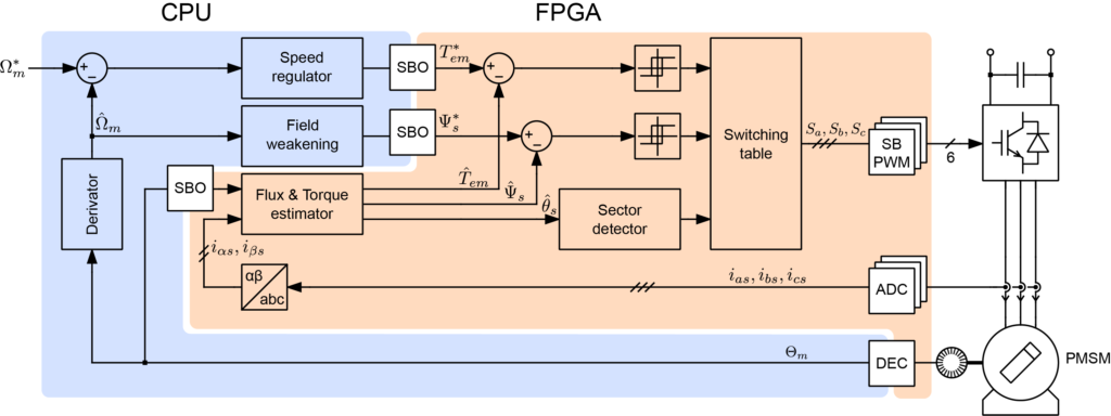 Overall direct torque control algorithm with CPU and FPGA parts