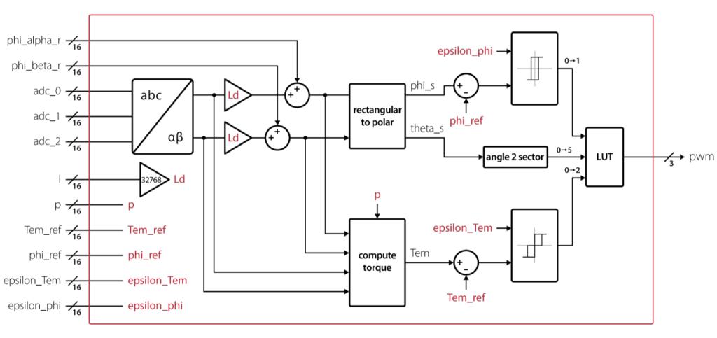 FPGA logic of the direct torque control