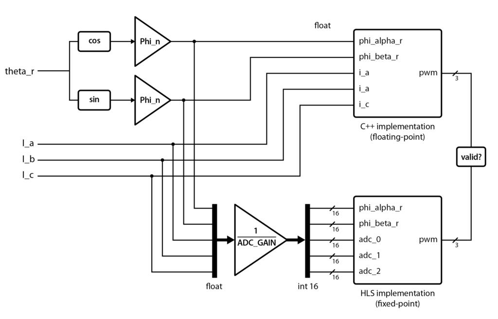 FPGA-based direct torque control testbench description