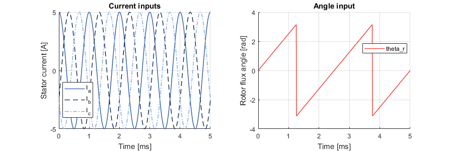 DTC testbench input signals