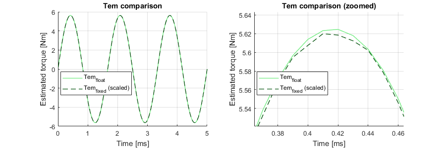 Testbench results for motor torque