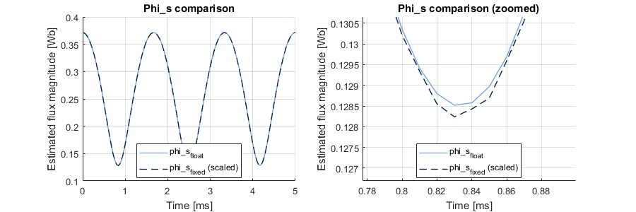 Testbench results for motor flux