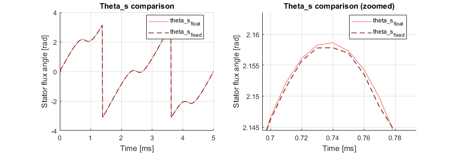 Testbench results for motor flux angle