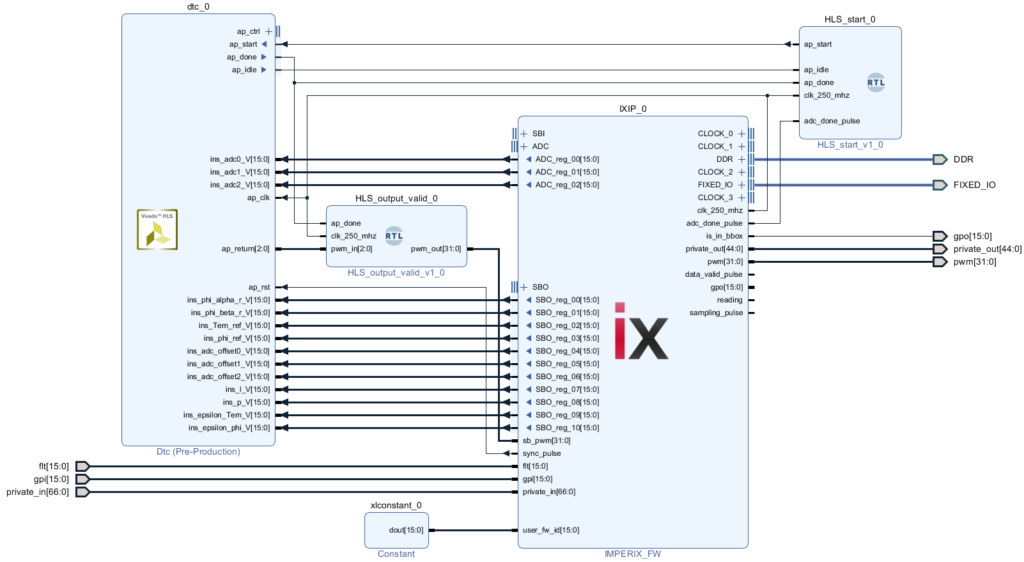 Interfacing of the FPGA-based DTC and imperix IP