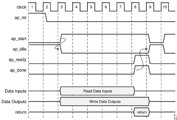 Illustration of the VHDL module