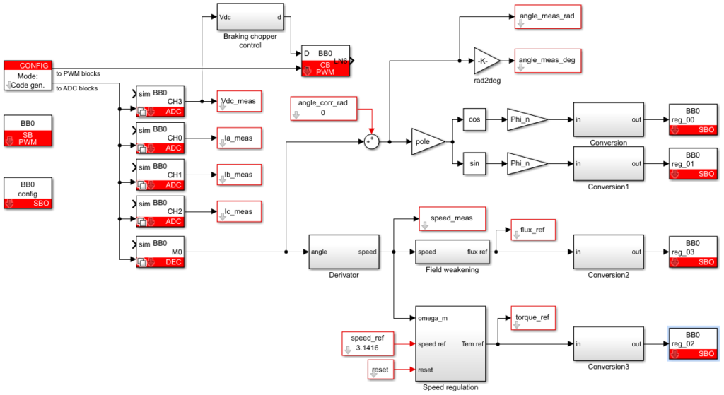 CPU implementation of the direct torque control algorithm, using Simulink