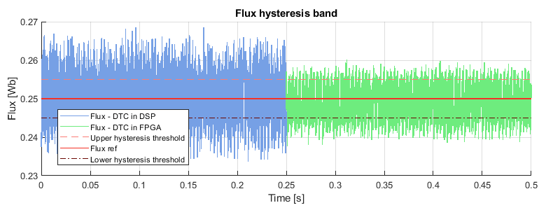 Motor flux experimental results of the FPGA-based direct torque control