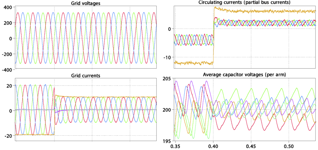 Simulation results of the Modular Multilevel Converter