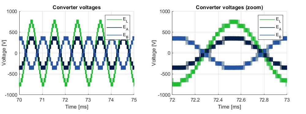 MMC simulated EMF voltages