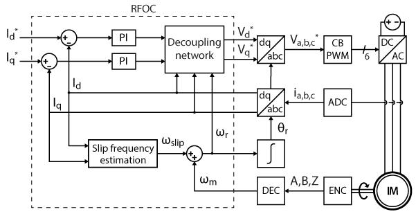 Rotor Field-Oriented Control block diagram
