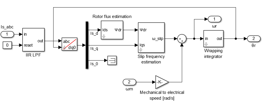 Rotor flux angle estimation Simulink model