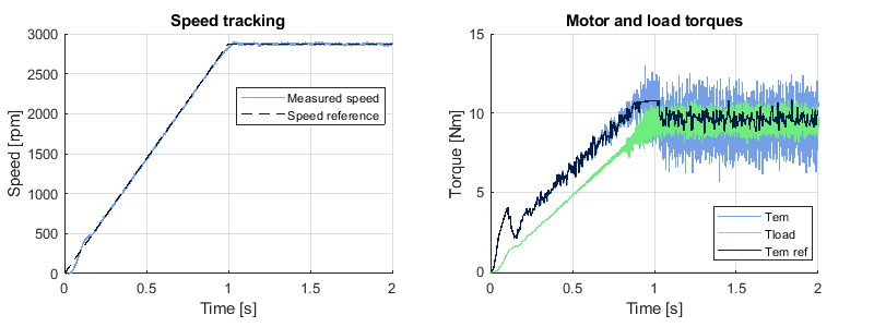 Speed tracking of rotor field oriented control