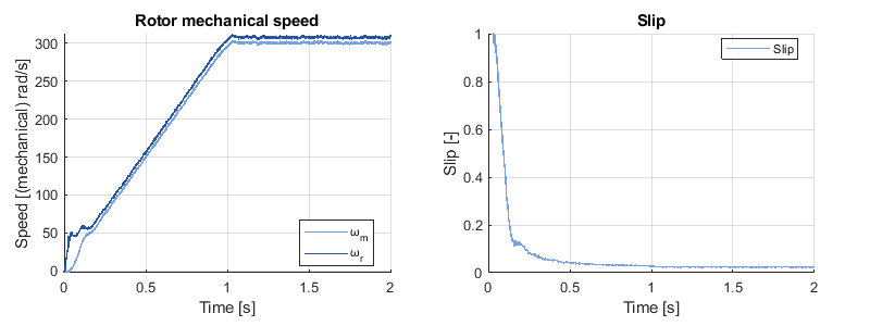 Rotor speed of rotor field oriented control