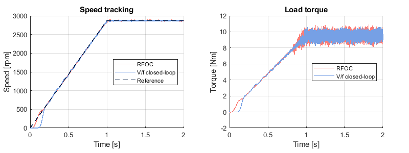 Speed tracking of rotor field oriented control and V/f control