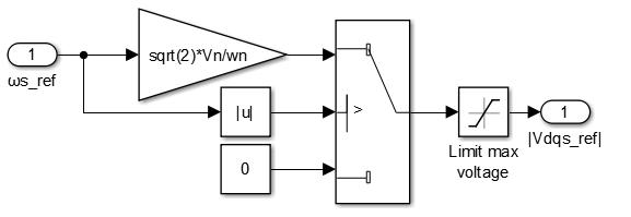 Simulink implementation of the V/f profile