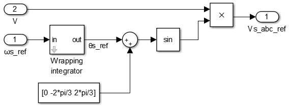Simulink implementation of the oscillator and its phase accumulator