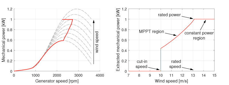 Power curves of the emulated wind turbine