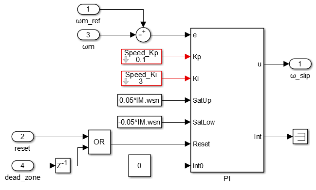 Simulink implementation of the speed PI controller