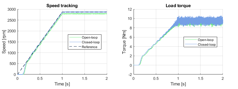 Speed tracking of the V/f control algorithm