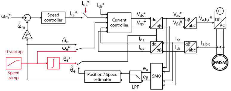 Block diagram of an SMO-based sensorless FOC with I-f startup for a PMSM