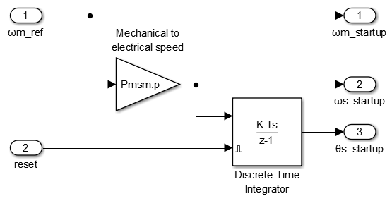 Generation of a virtual reference frame during I-f startup