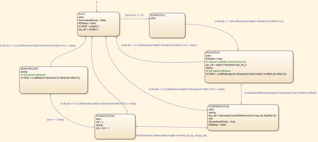 Finite state machine diagram handling I-f startup and transition to sensorless FOC