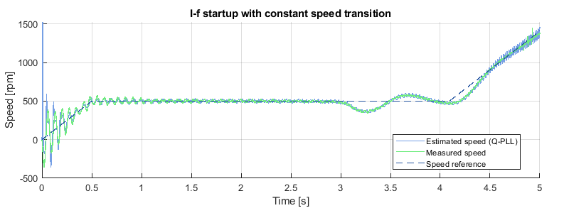 I-f startup method with constant speed transition