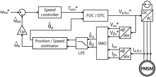 Block diagram of an SMO-based sensorless control for a PMSM motor