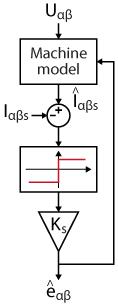 Sliding-mode observer diagram