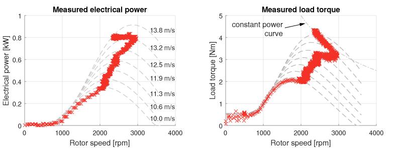 Wind turbine power and torque curves
