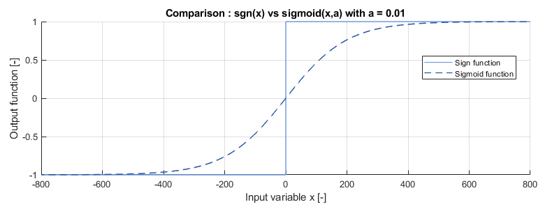 Comparison between the sign and sigmoid functions