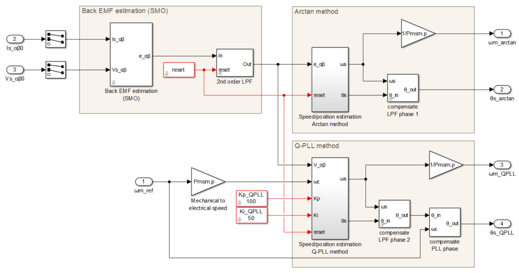 Simulink model of different sliding-mode observer implementations for sensorless motor control