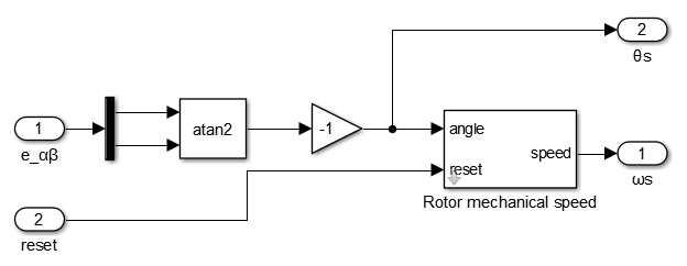 Arctan method for rotor angle estimation