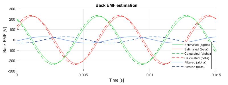 Simulation results of back-EMF estimation