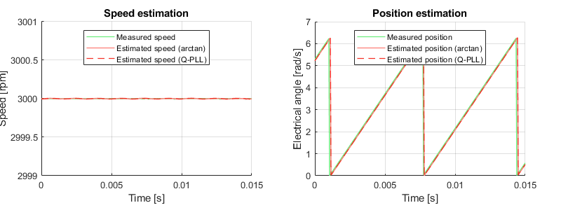 Simulation results of rotor speed and position estimation