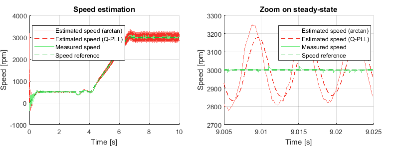 Experimental results of rotor speed estimation