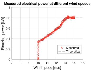 Wind turbine power at different wind speeds