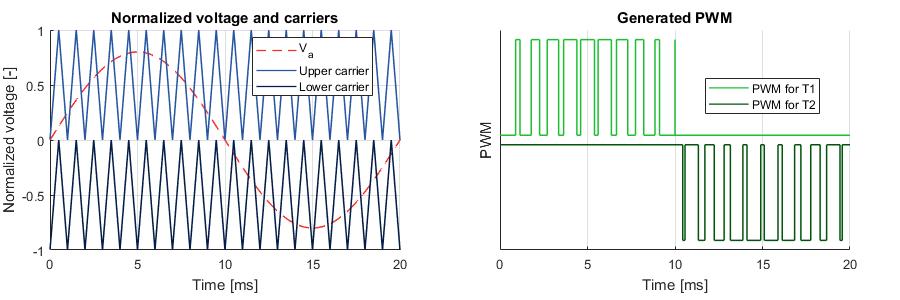 Carrier-based modulation for three-phase NPC converter