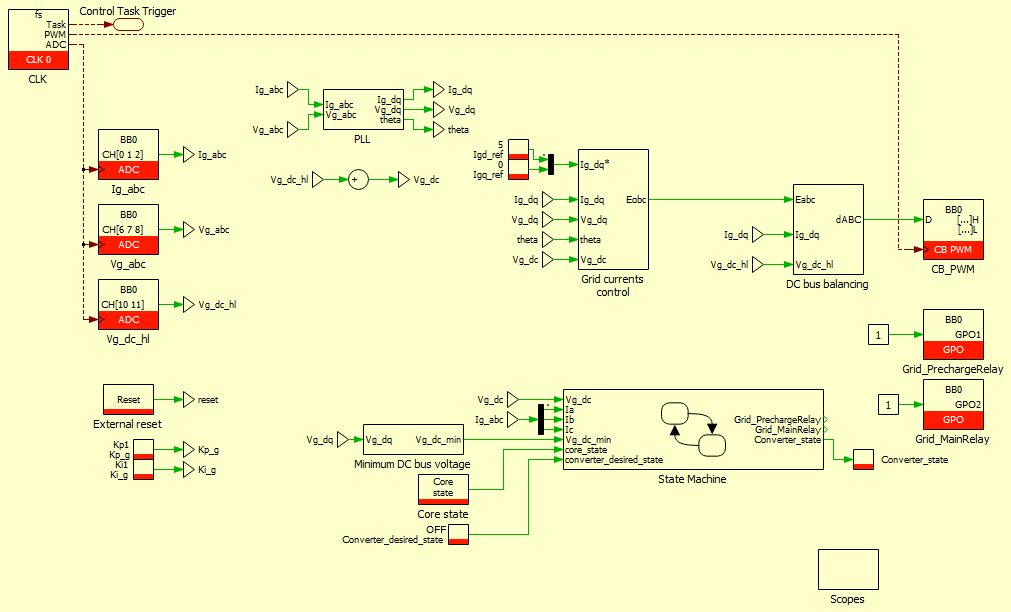 Three-phase NPC converter control using SVM modulation on PLECS