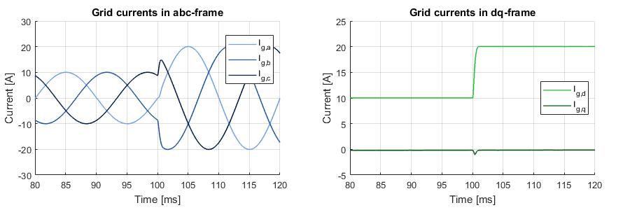 Simulation results of three-phase NPC converter control