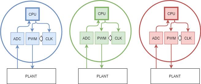 Multi-controller diagram