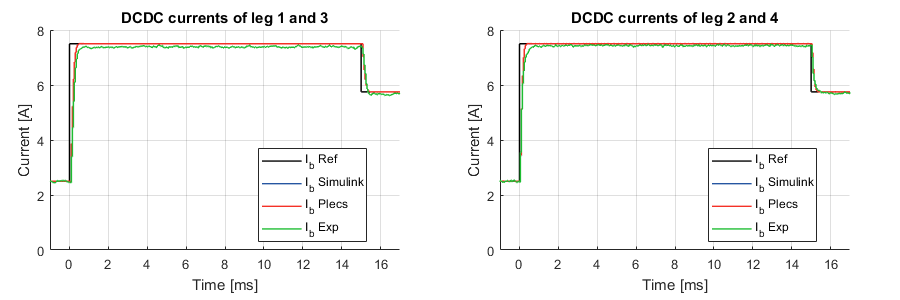Experimental and simulation results of the 4-leg interleaved DC/DC converter