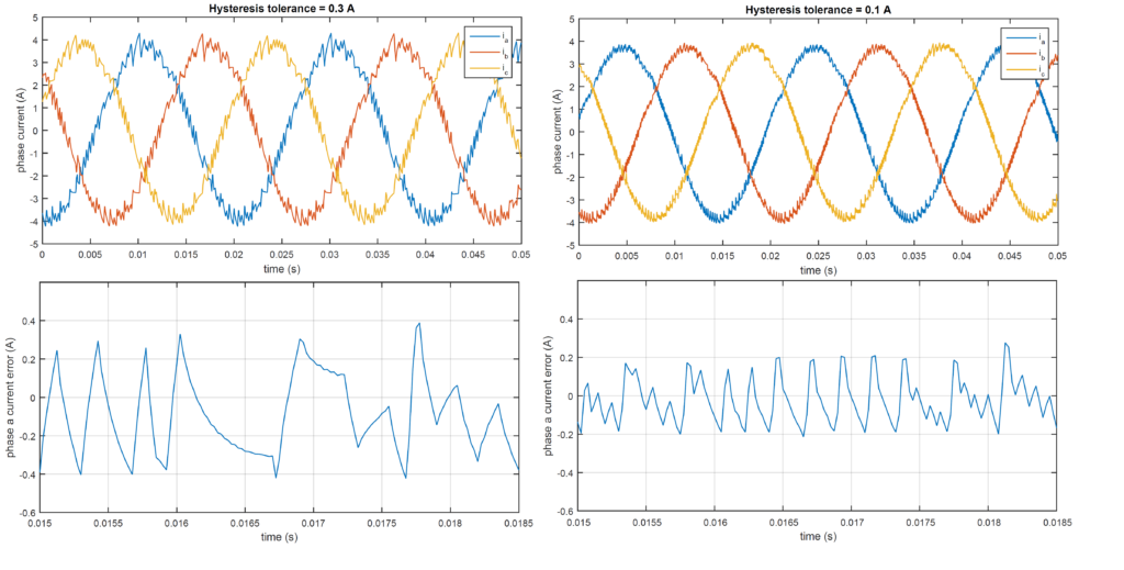 Experimental results of the hysteresis current controller