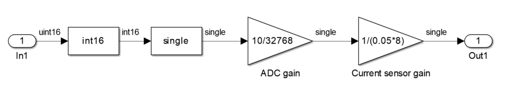 Data type conversion for FPGA to CPU transfer