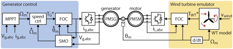 Schematic of the wind turbine generator control testbench