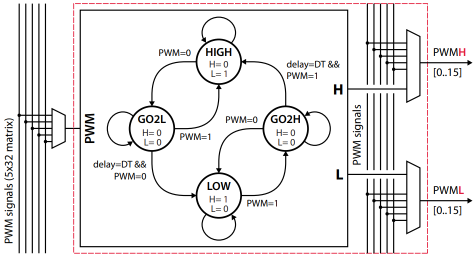 Logic diagram of PWM complementary signal generation with dead time