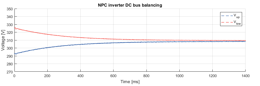 Experimental results of DC bus blancing of NPC converters.